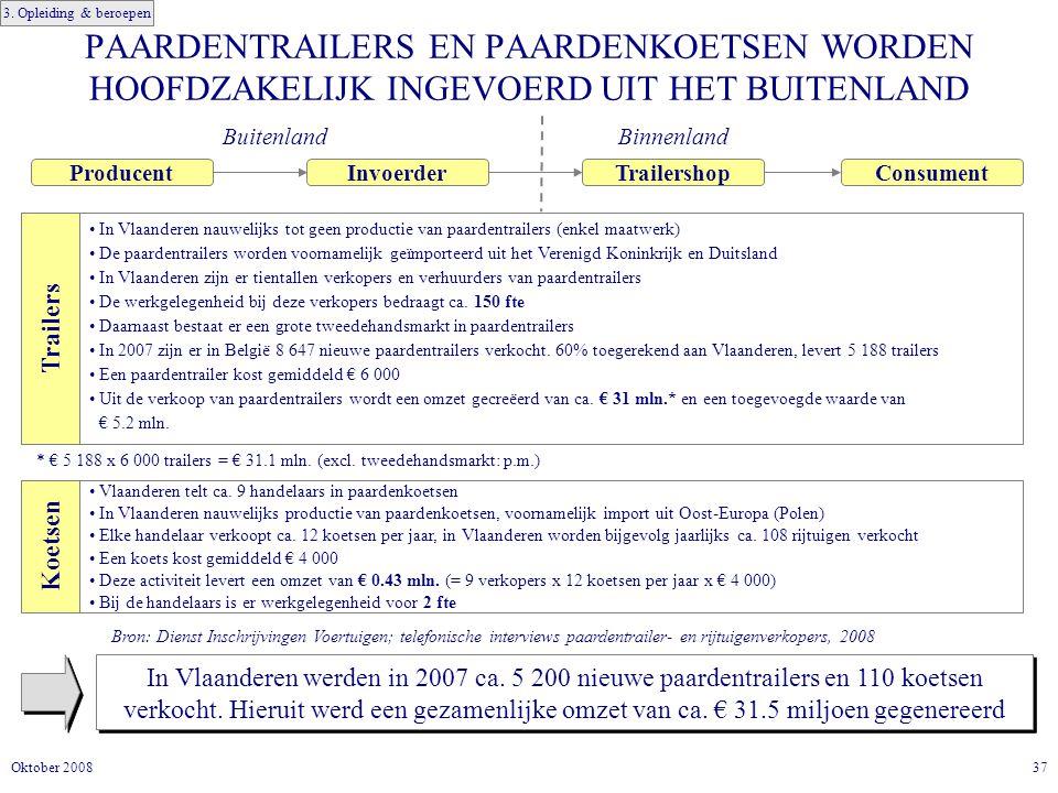 3. Opleiding & beroepen PAARDENTRAILERS EN PAARDENKOETSEN WORDEN HOOFDZAKELIJK INGEVOERD UIT HET BUITENLAND.