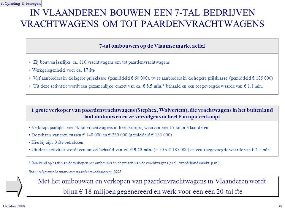 7-tal ombouwers op de Vlaamse markt actief