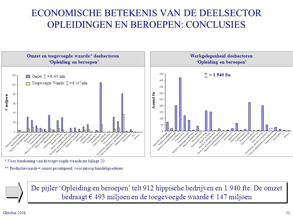 ECONOMISCHE BETEKENIS VAN DE DEELSECTOR OPLEIDINGEN EN BEROEPEN: CONCLUSIES