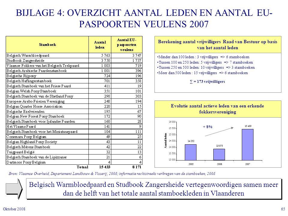 BIJLAGE 4: OVERZICHT AANTAL LEDEN EN AANTAL EU-PASPOORTEN VEULENS 2007