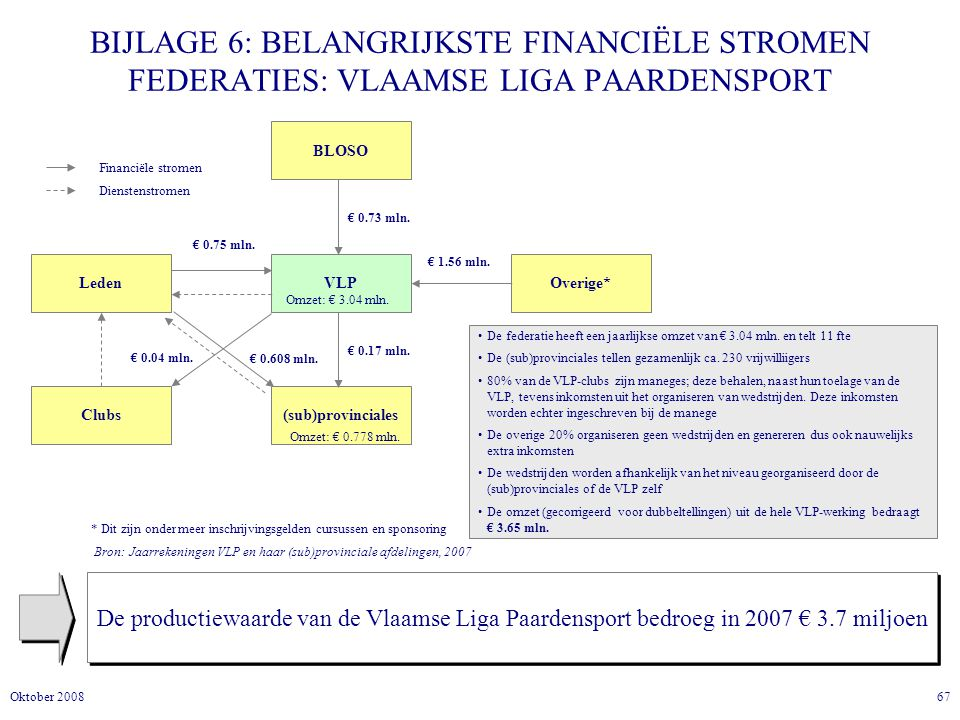 BIJLAGE 6: BELANGRIJKSTE FINANCIËLE STROMEN FEDERATIES: VLAAMSE LIGA PAARDENSPORT