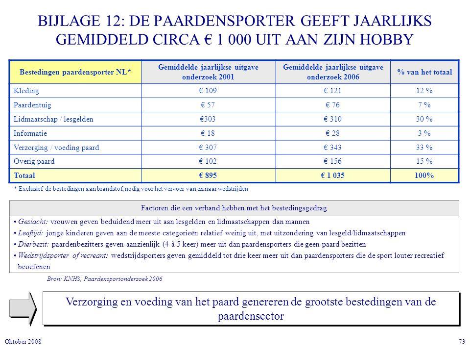 BIJLAGE 12: DE PAARDENSPORTER GEEFT JAARLIJKS GEMIDDELD CIRCA € 1 000 UIT AAN ZIJN HOBBY