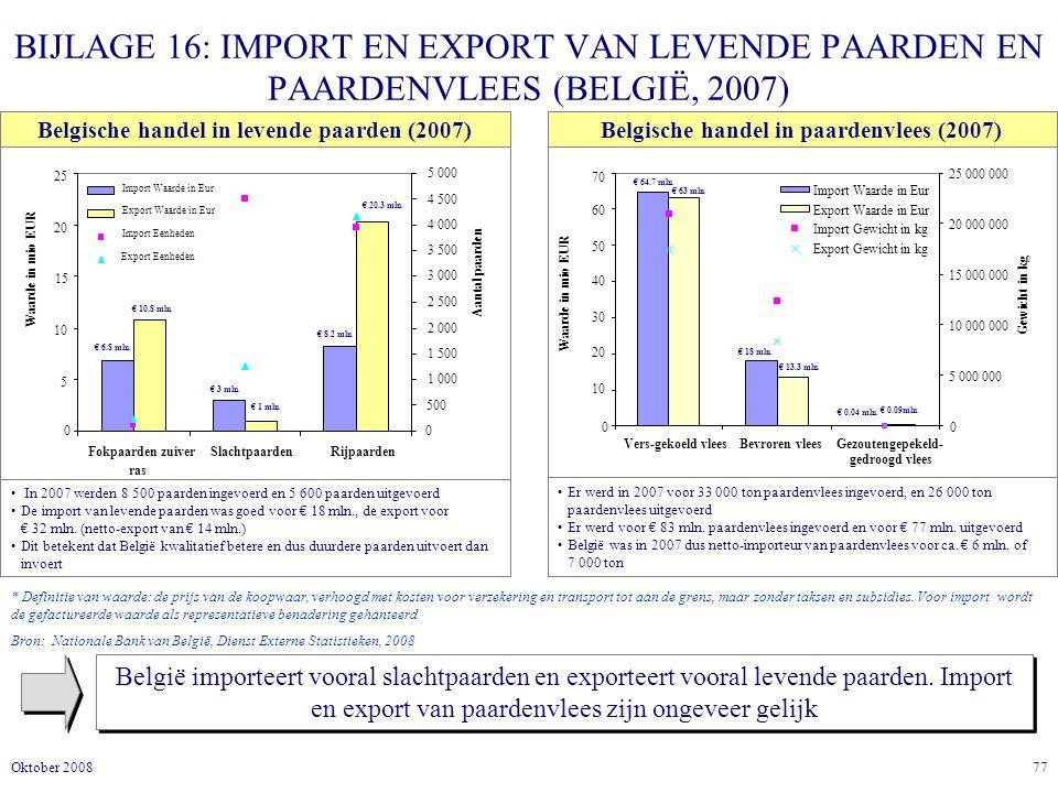 BIJLAGE 16: IMPORT EN EXPORT VAN LEVENDE PAARDEN EN PAARDENVLEES (BELGIË, 2007)