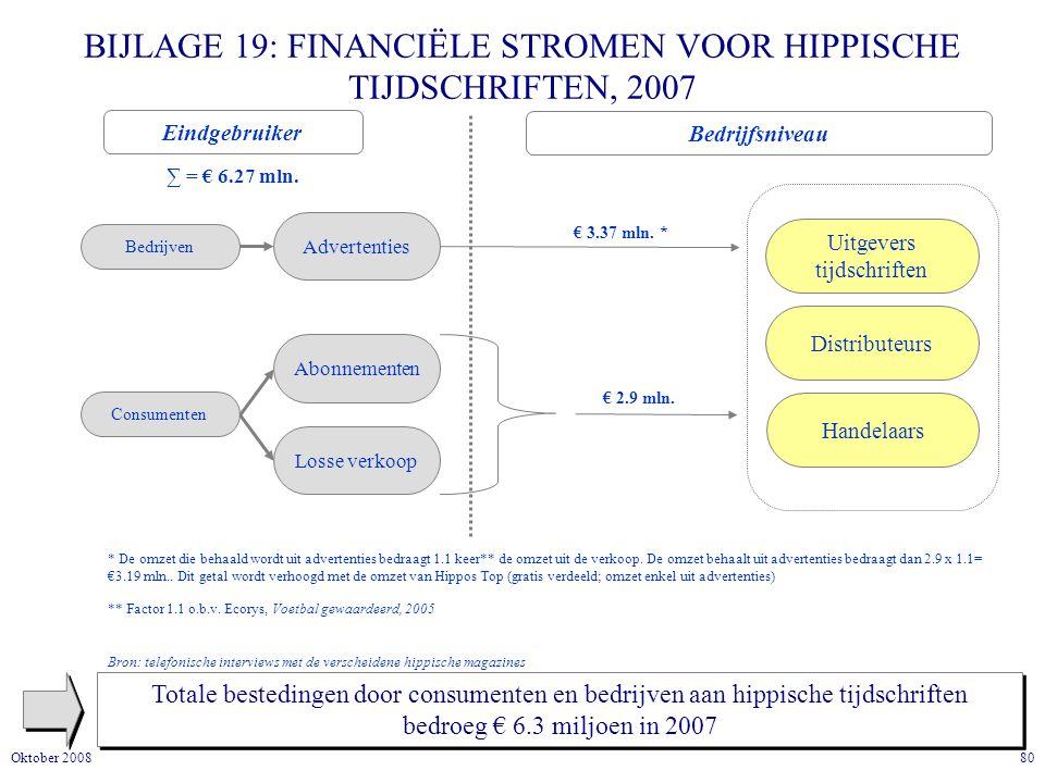 BIJLAGE 19: FINANCIËLE STROMEN VOOR HIPPISCHE TIJDSCHRIFTEN, 2007