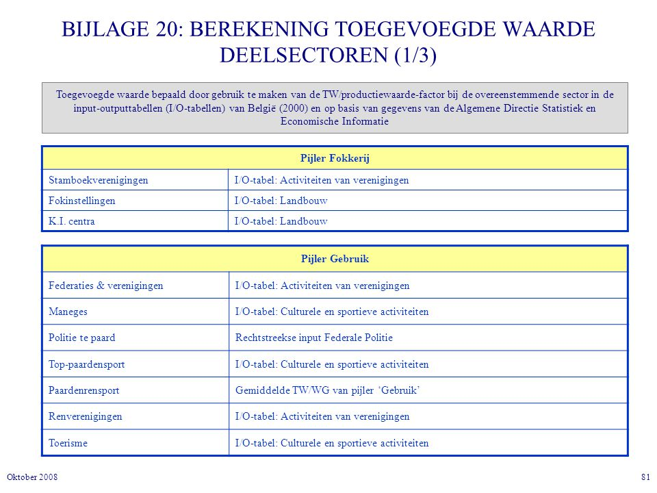 BIJLAGE 20: BEREKENING TOEGEVOEGDE WAARDE DEELSECTOREN (1/3)