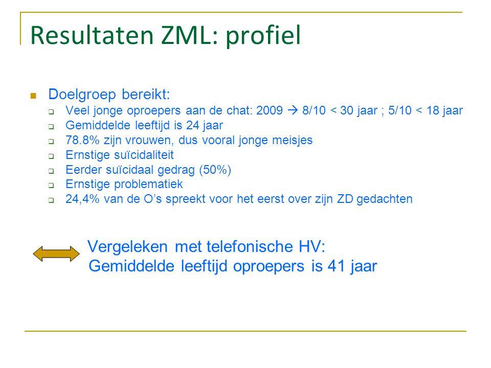 Resultaten ZML: profiel