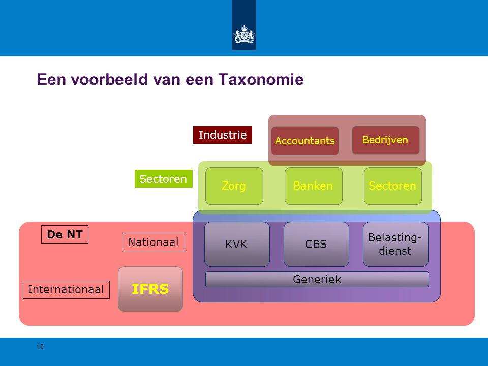 Een voorbeeld van een Taxonomie