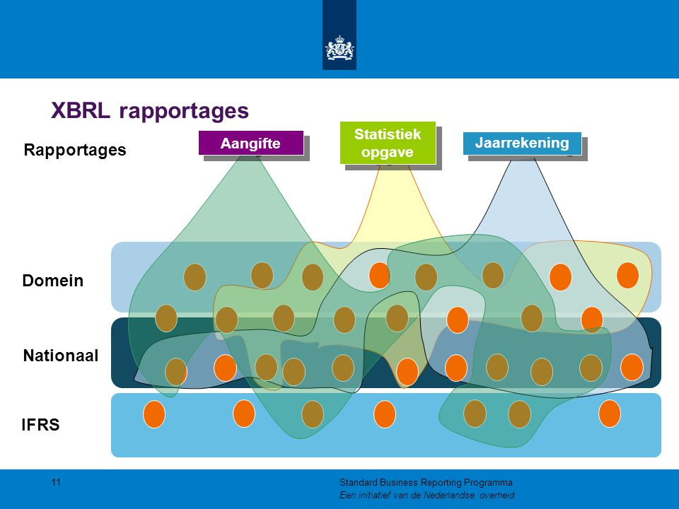XBRL rapportages Rapportages Domein Nationaal IFRS Statistiek opgave