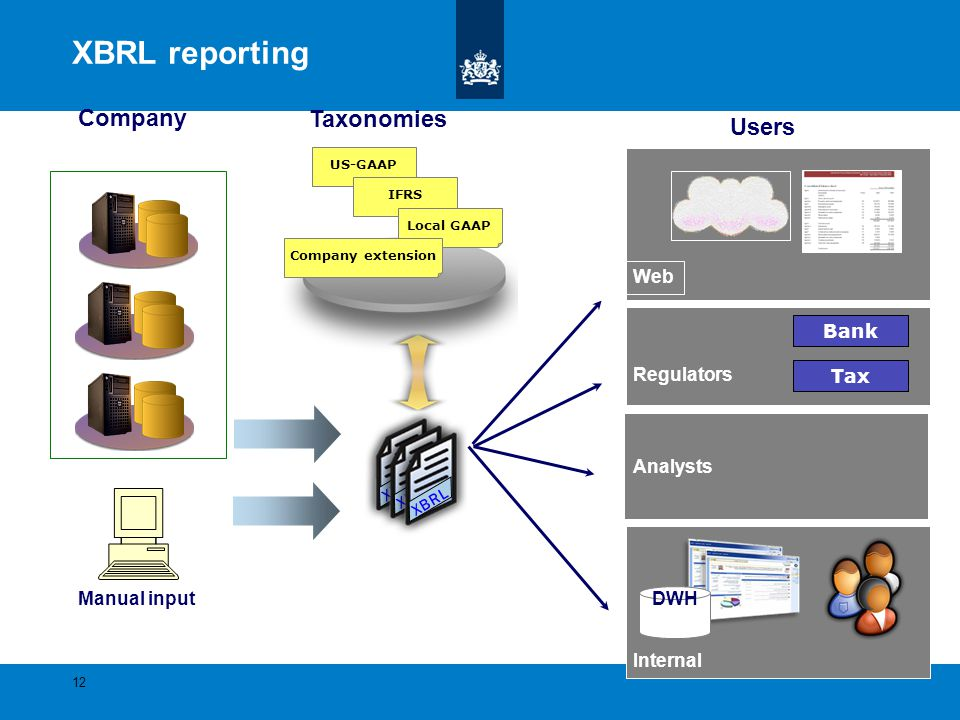 XBRL reporting Company Taxonomies Users Web Bank Regulators Tax