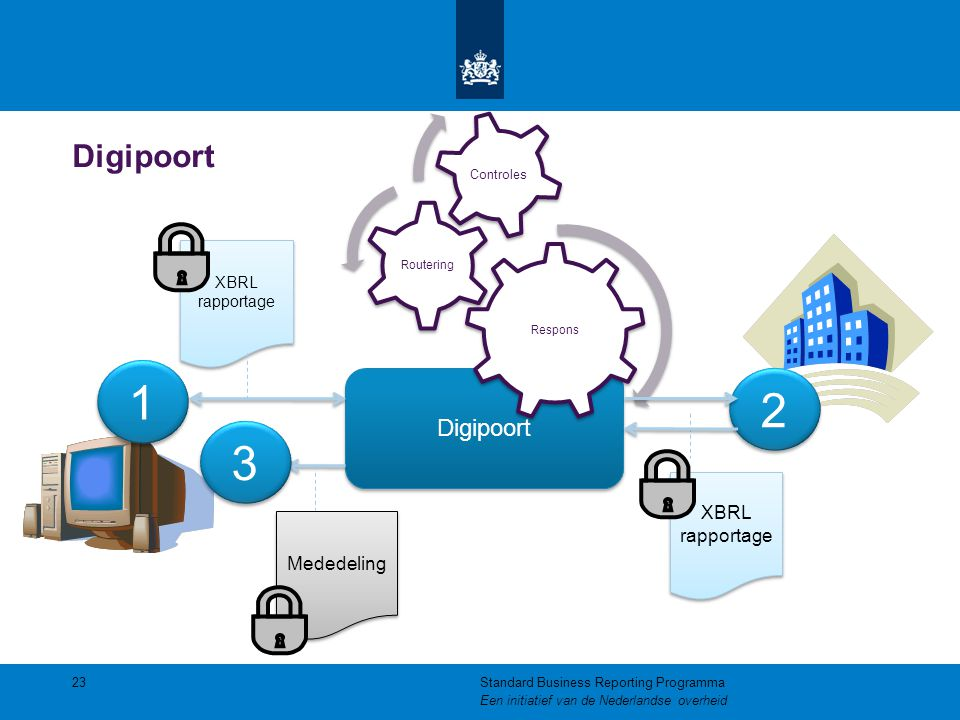1 2 3 Digipoort Digipoort XBRL rapportage Mededeling XBRL rapportage