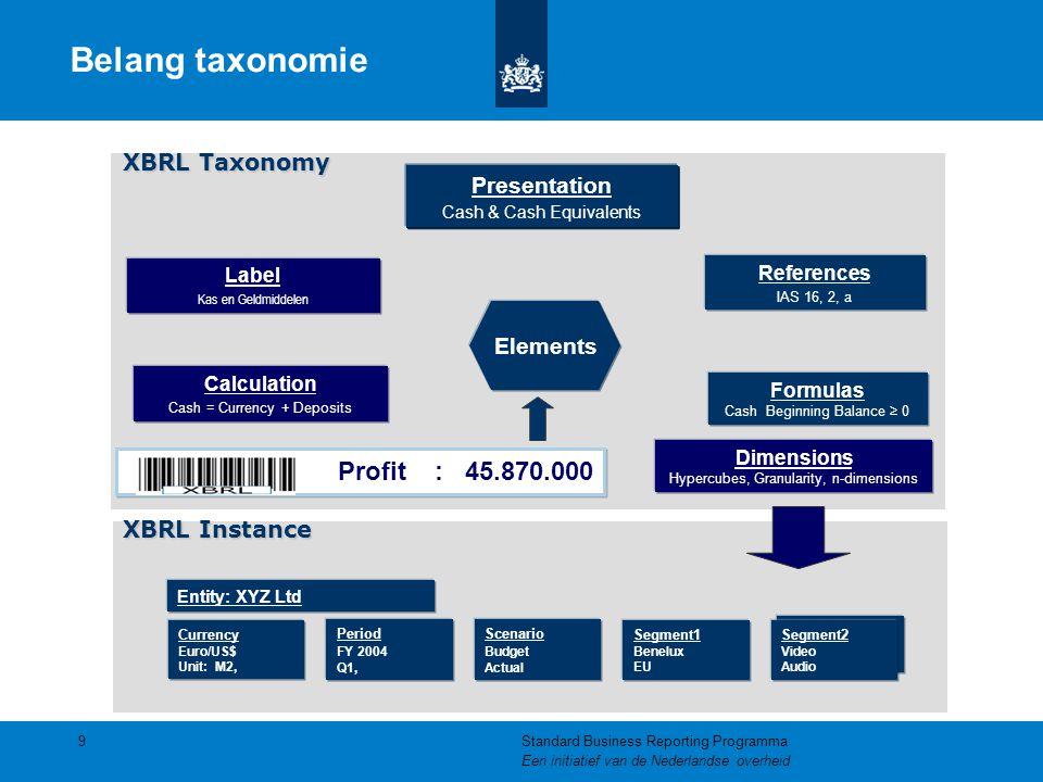 Belang taxonomie Profit : 45.870.000 XBRL Taxonomy Presentation