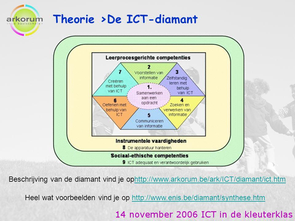 Theorie >De ICT-diamant