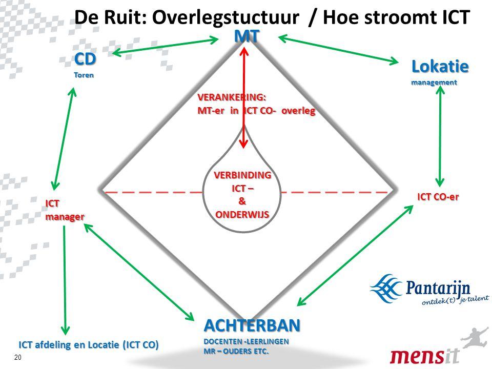 De Ruit: Overlegstuctuur / Hoe stroomt ICT