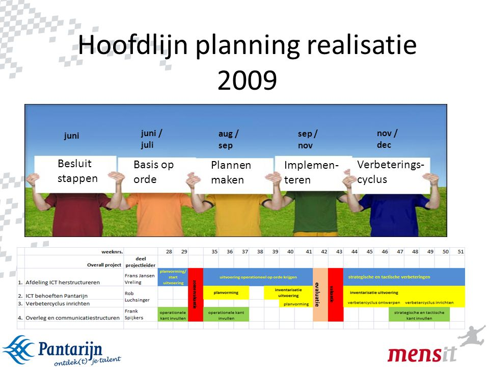 Hoofdlijn planning realisatie 2009