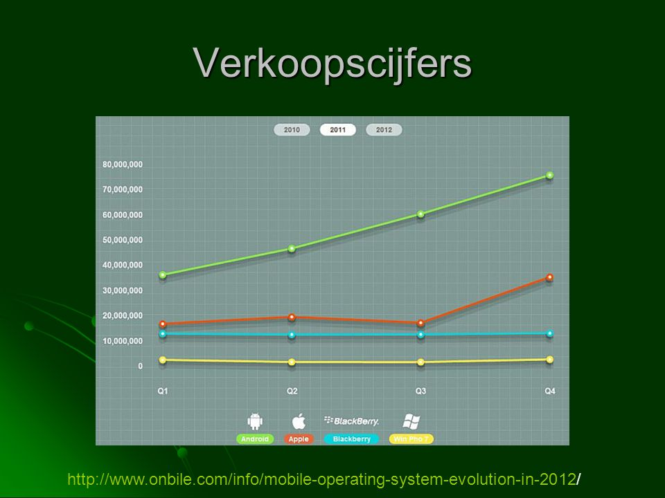 Verkoopscijfers http://www.onbile.com/info/mobile-operating-system-evolution-in-2012/