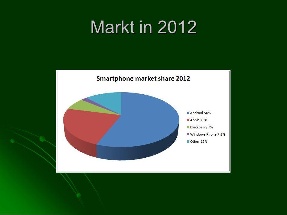 Markt in 2012