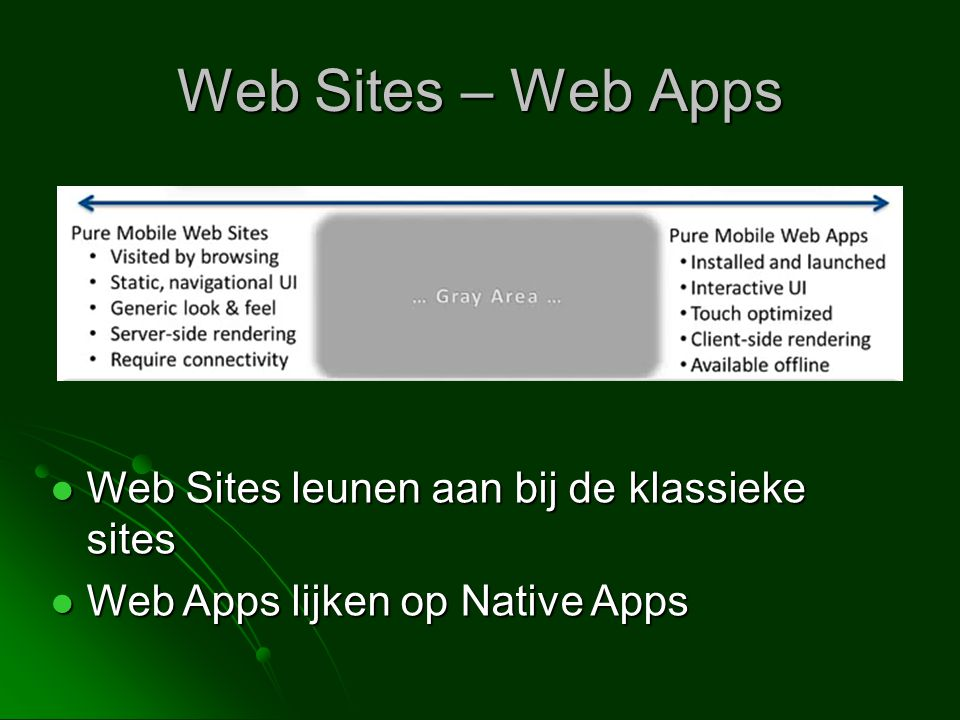 Web Sites – Web Apps Web Sites leunen aan bij de klassieke sites