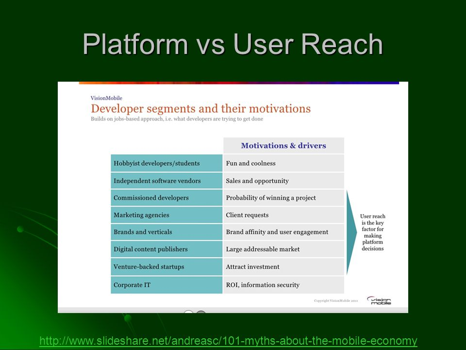 Platform vs User Reach