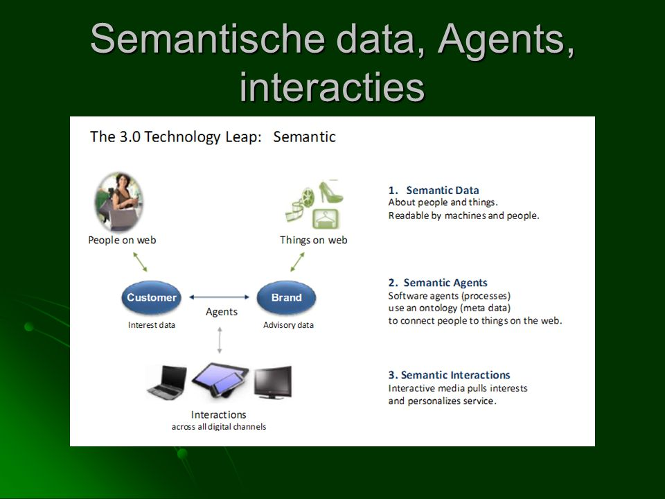 Semantische data, Agents, interacties