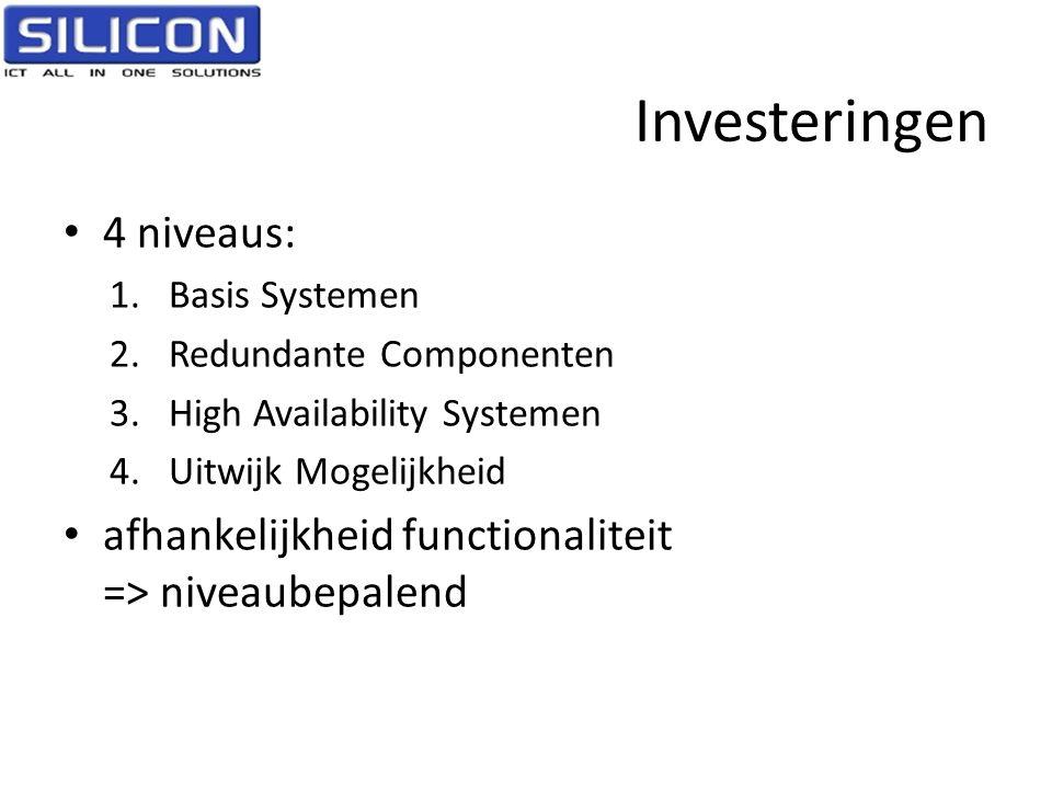Investeringen 4 niveaus: