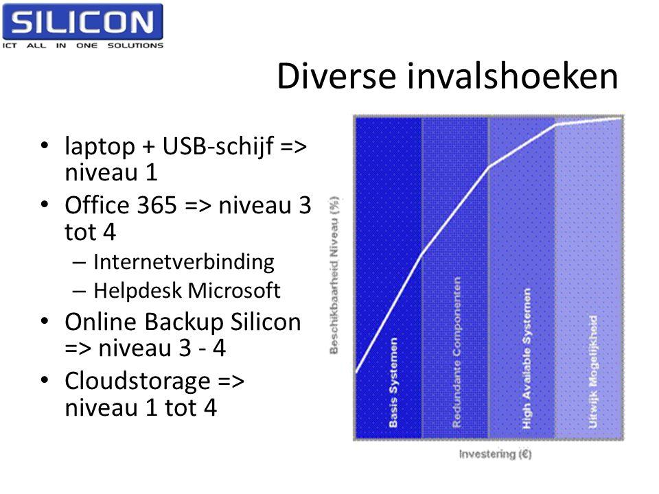 Diverse invalshoeken laptop + USB-schijf => niveau 1