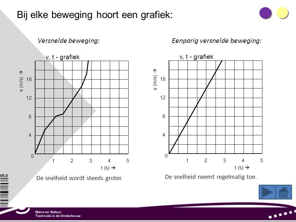 Bij elke beweging hoort een grafiek: