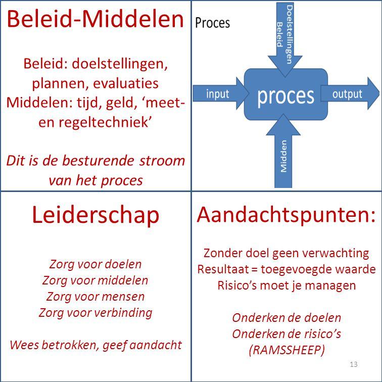 Beleid-Middelen Leiderschap Aandachtspunten: