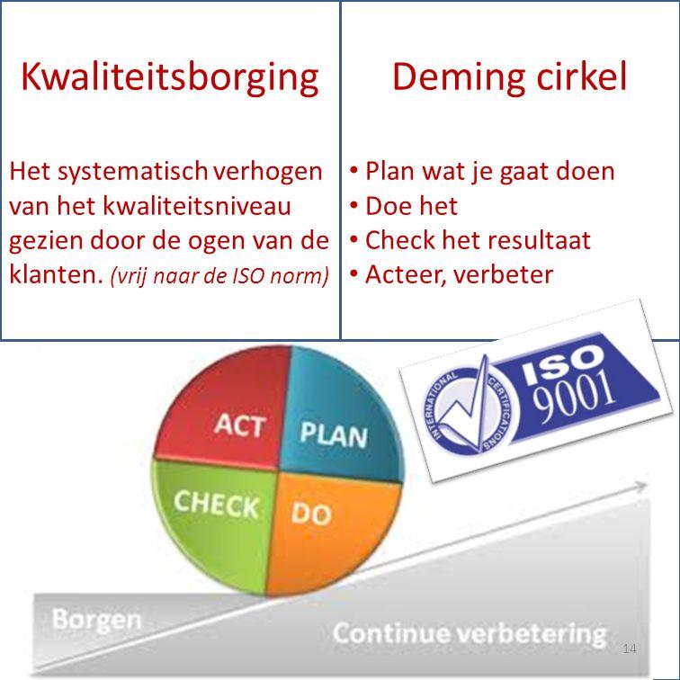 Kwaliteitsborging Deming cirkel