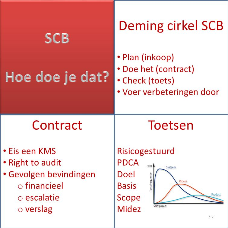 SCB Hoe doe je dat Deming cirkel SCB Contract Toetsen Plan (inkoop)