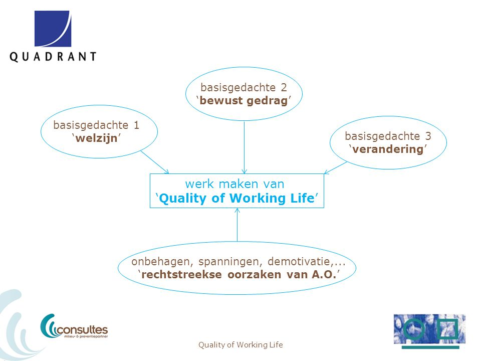 'Quality of Working Life'