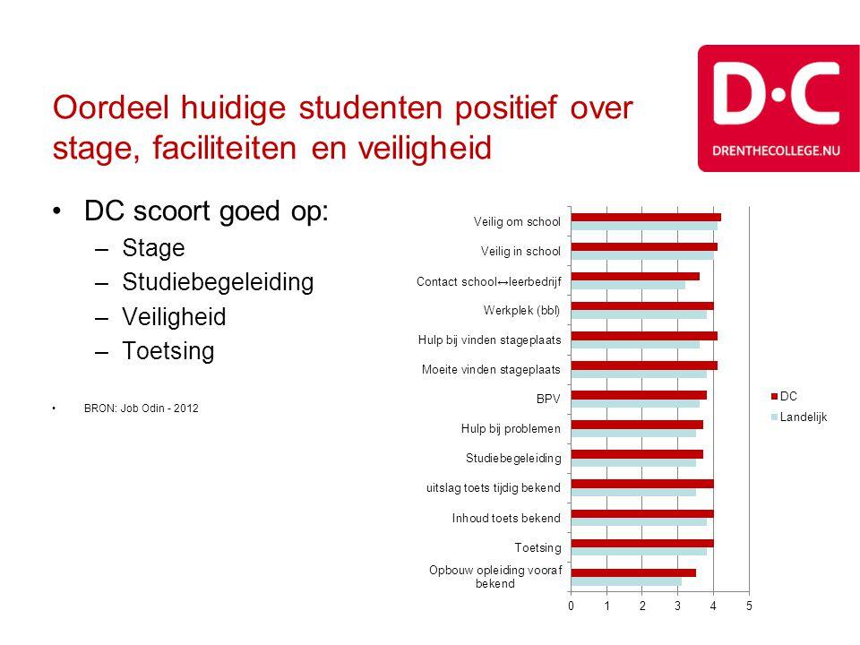 Oordeel huidige studenten positief over stage, faciliteiten en veiligheid