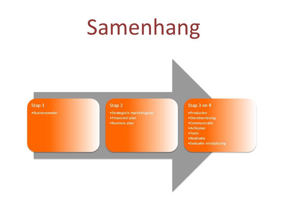 Samenhang Stap 1 Stap 2 Stap 3 en 4 Businessmodel