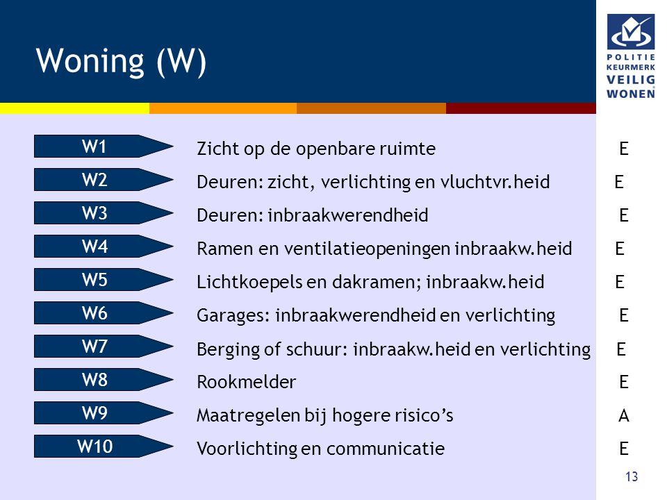 Woning (W) W1 Zicht op de openbare ruimte E W2