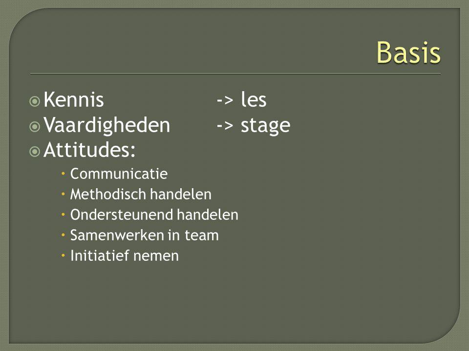 Basis Kennis -> les Vaardigheden -> stage Attitudes:
