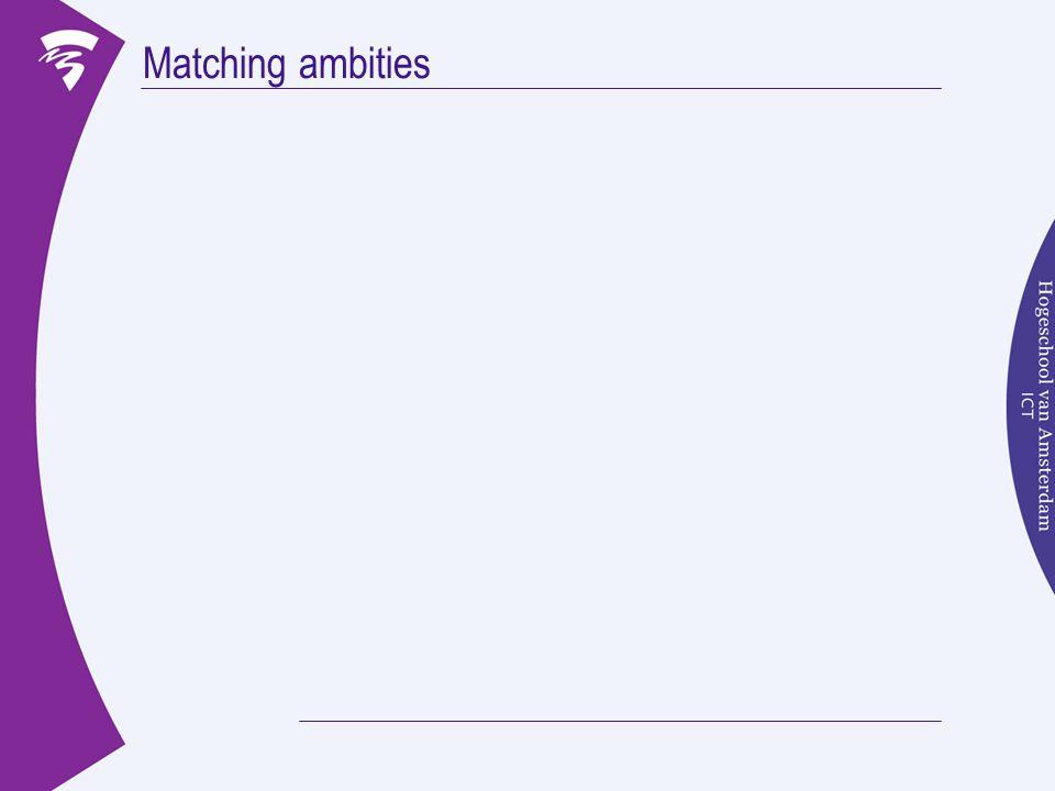 Matching ambities Ambitie bedrijf Ambitie medewerker