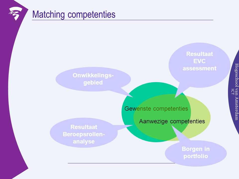 Matching competenties