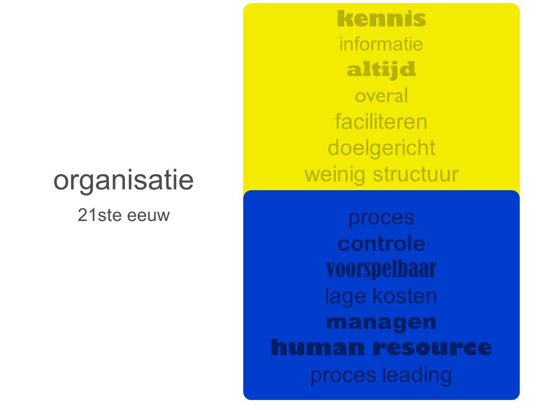 organisatie vertrouwen kennis altijd overal faciliteren doelgericht