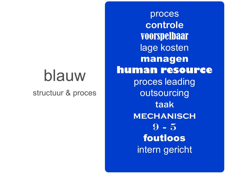 blauw proces controle voorspelbaar lage kosten managen human resource