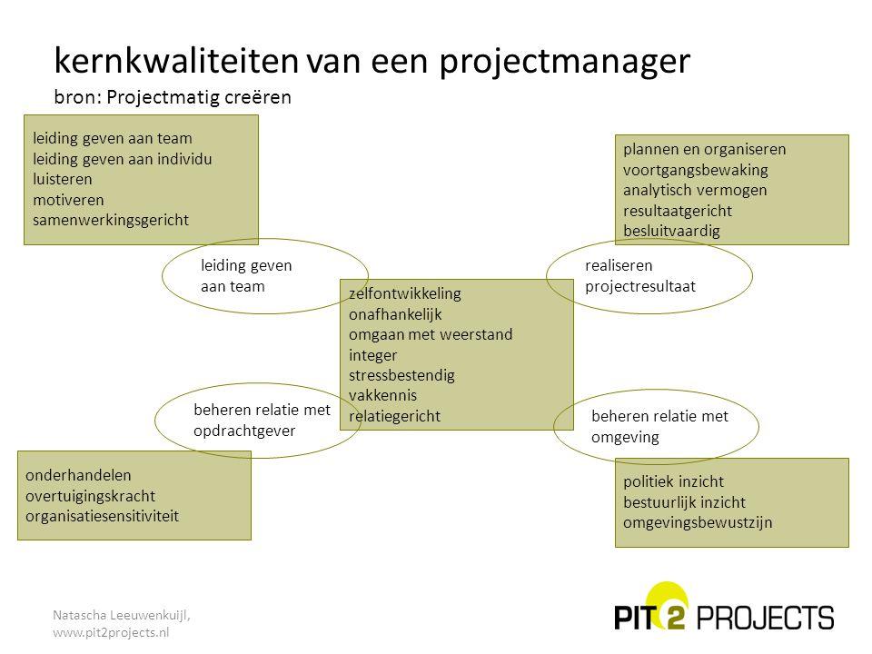 kernkwaliteiten van een projectmanager bron: Projectmatig creëren