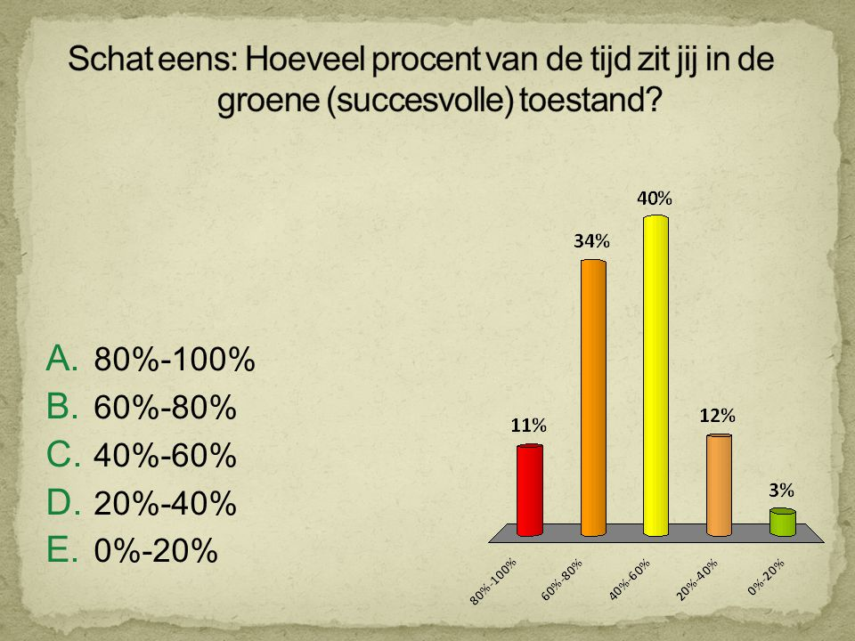 Schat eens: Hoeveel procent van de tijd zit jij in de groene (succesvolle) toestand