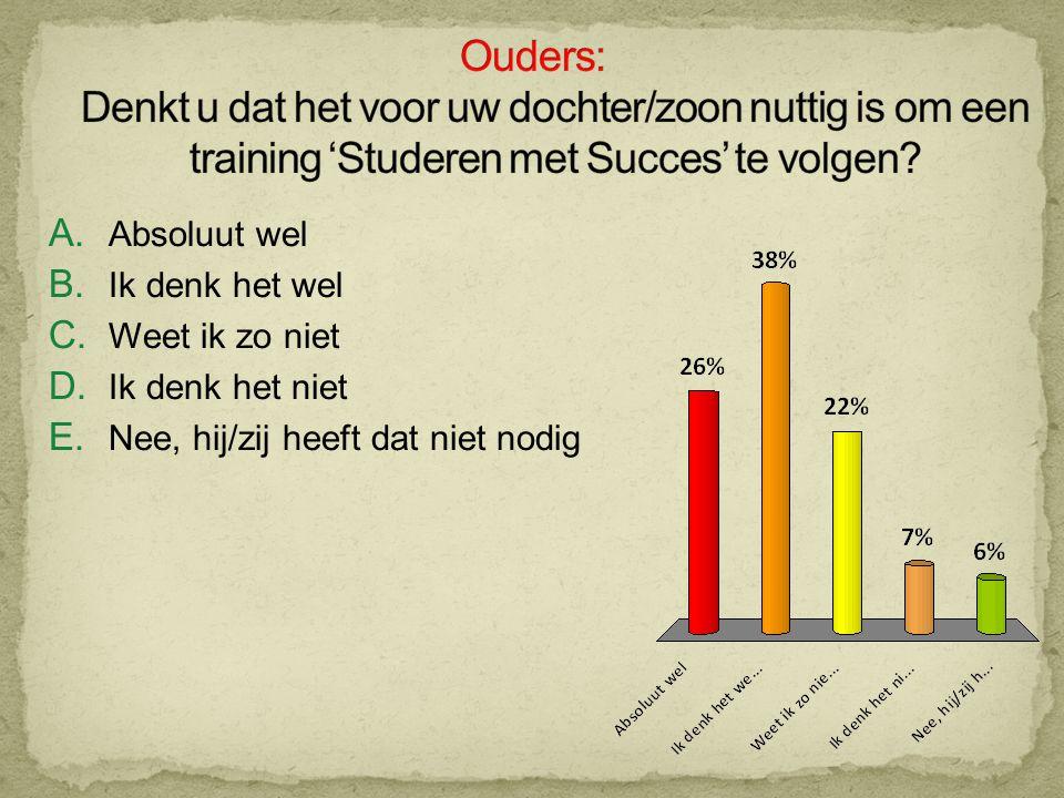 Ouders: Denkt u dat het voor uw dochter/zoon nuttig is om een training 'Studeren met Succes' te volgen