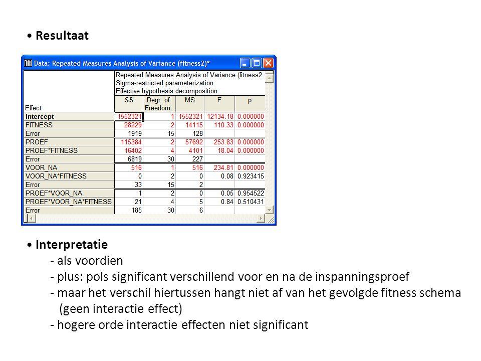 • Resultaat • Interpretatie. - als voordien. - plus: pols significant verschillend voor en na de inspanningsproef.