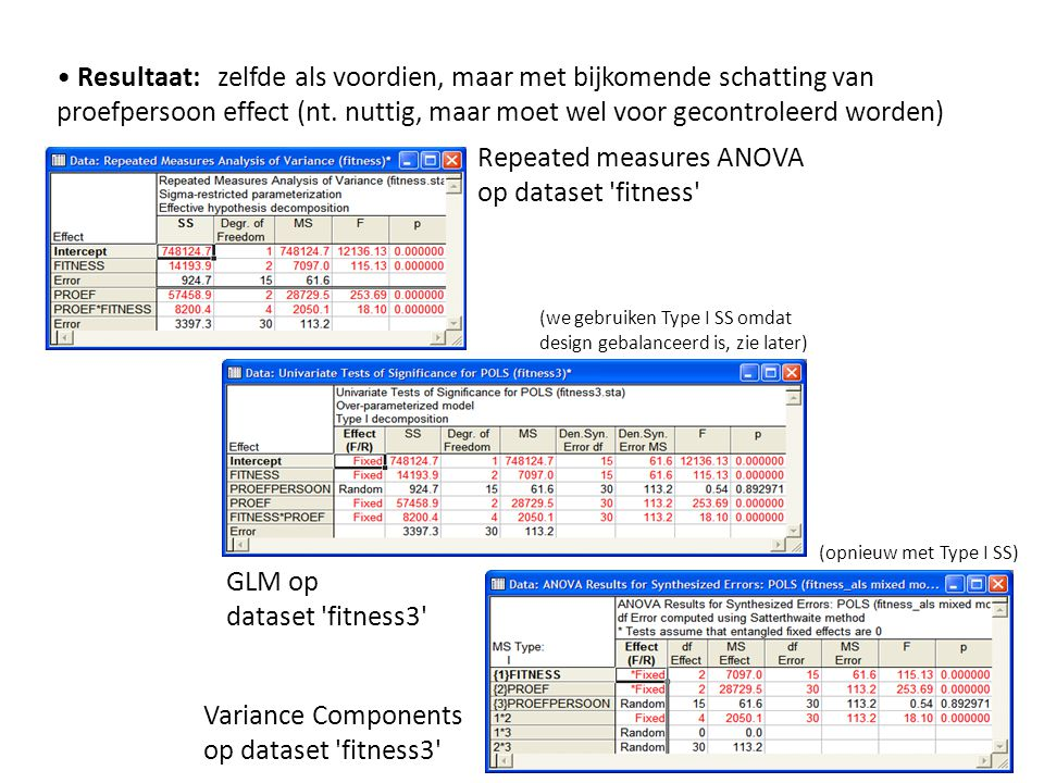 Repeated measures ANOVA op dataset fitness