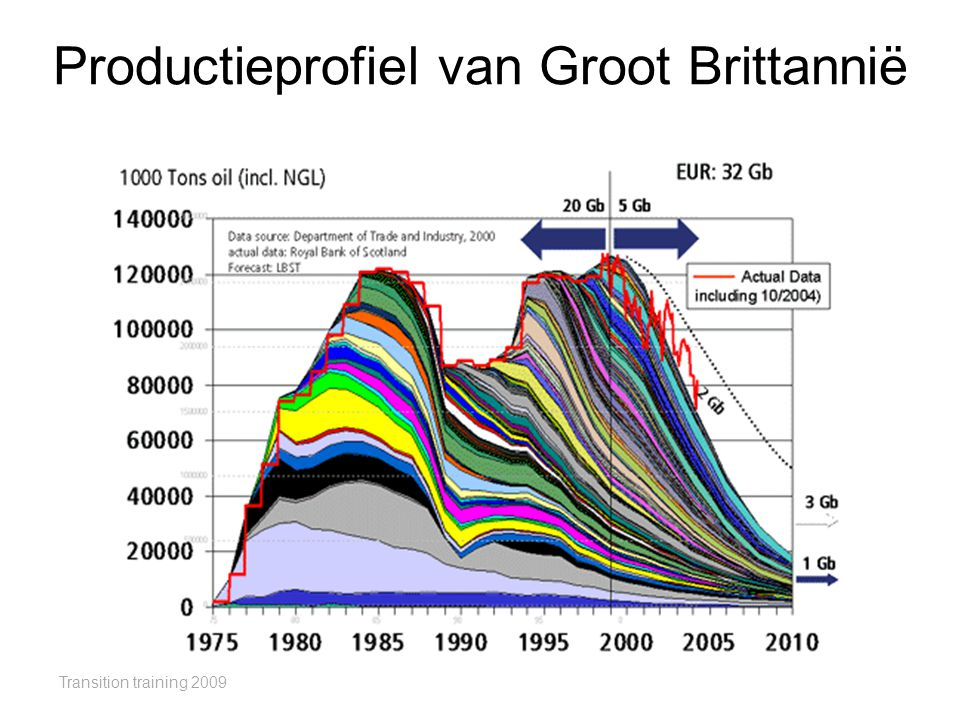 Productieprofiel van Groot Brittannië