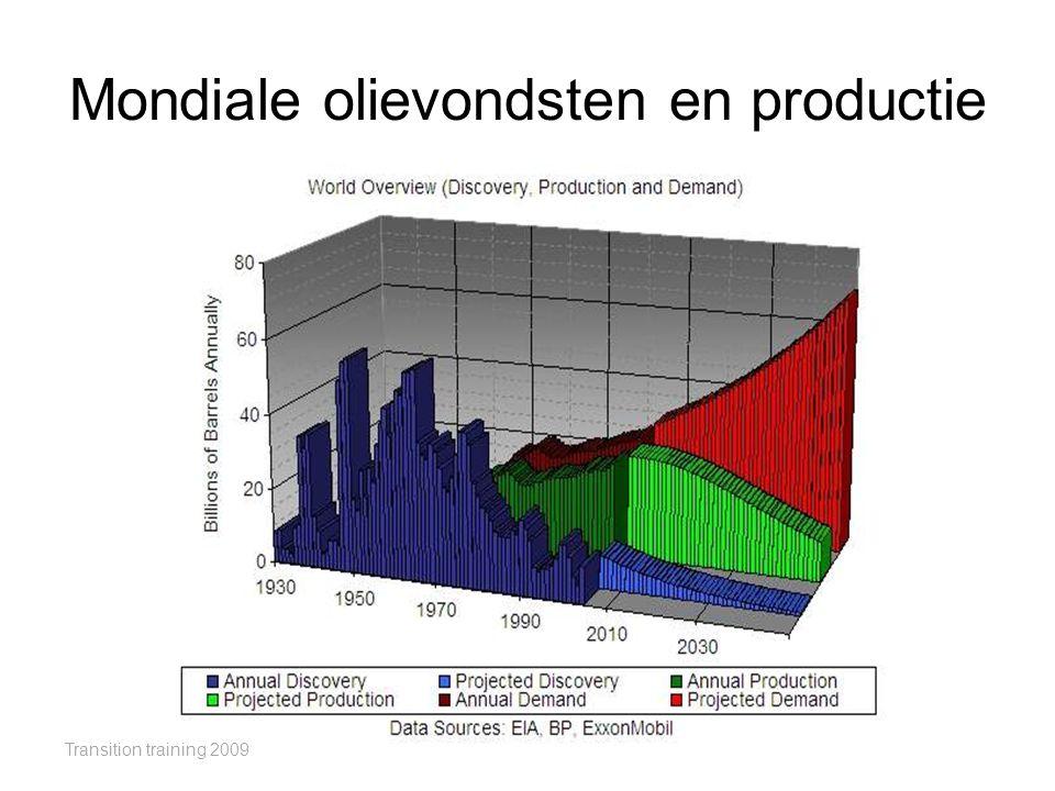 Mondiale olievondsten en productie