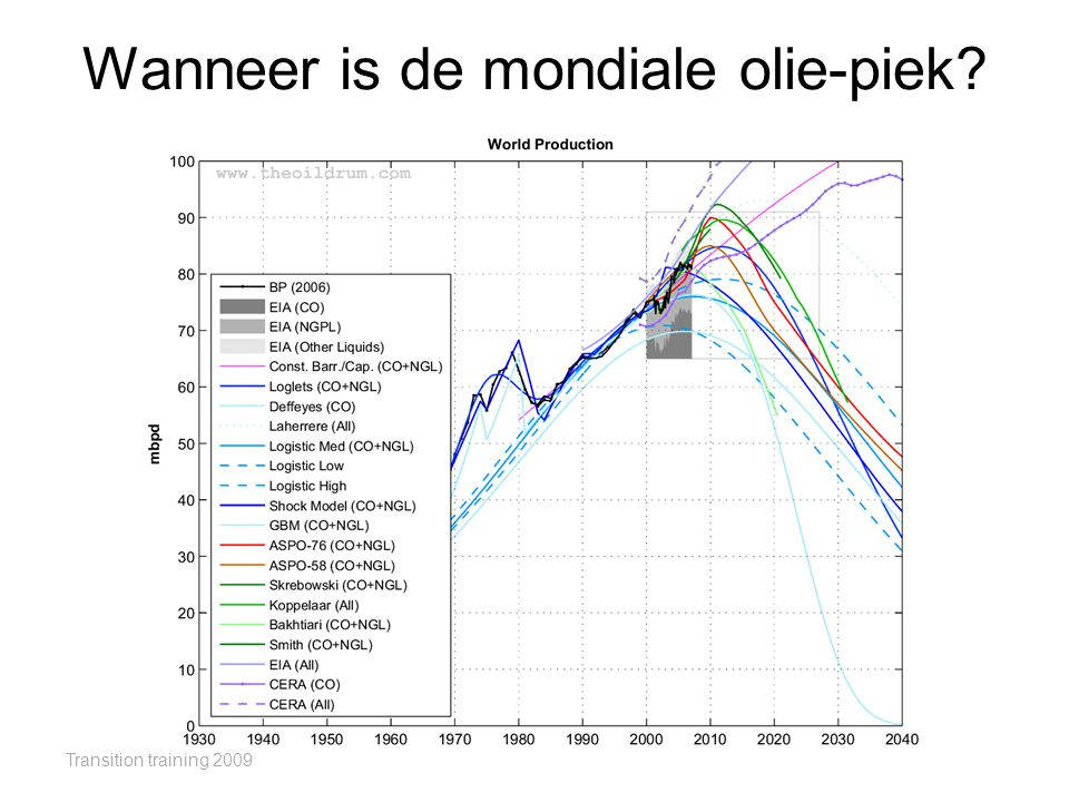 Wanneer is de mondiale olie-piek