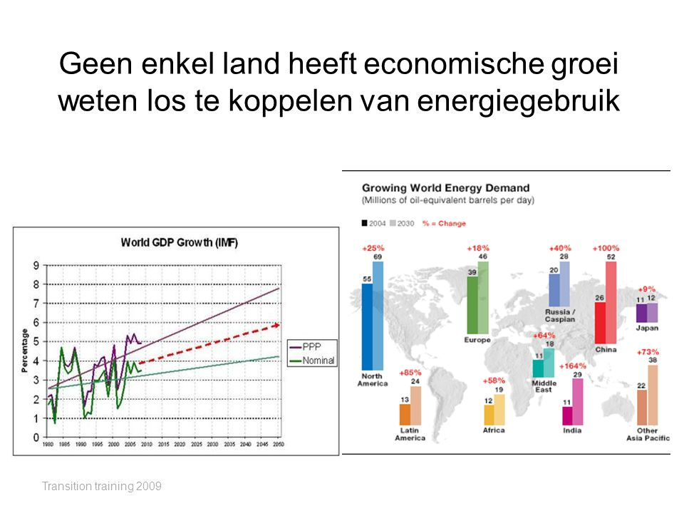 Geen enkel land heeft economische groei weten los te koppelen van energiegebruik