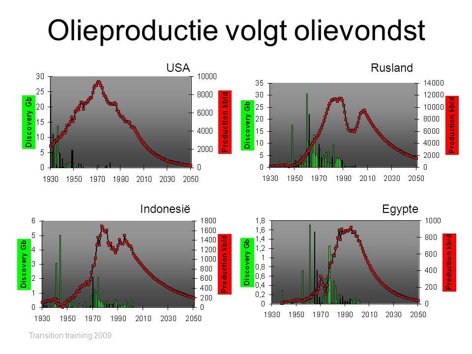 Olieproductie volgt olievondst
