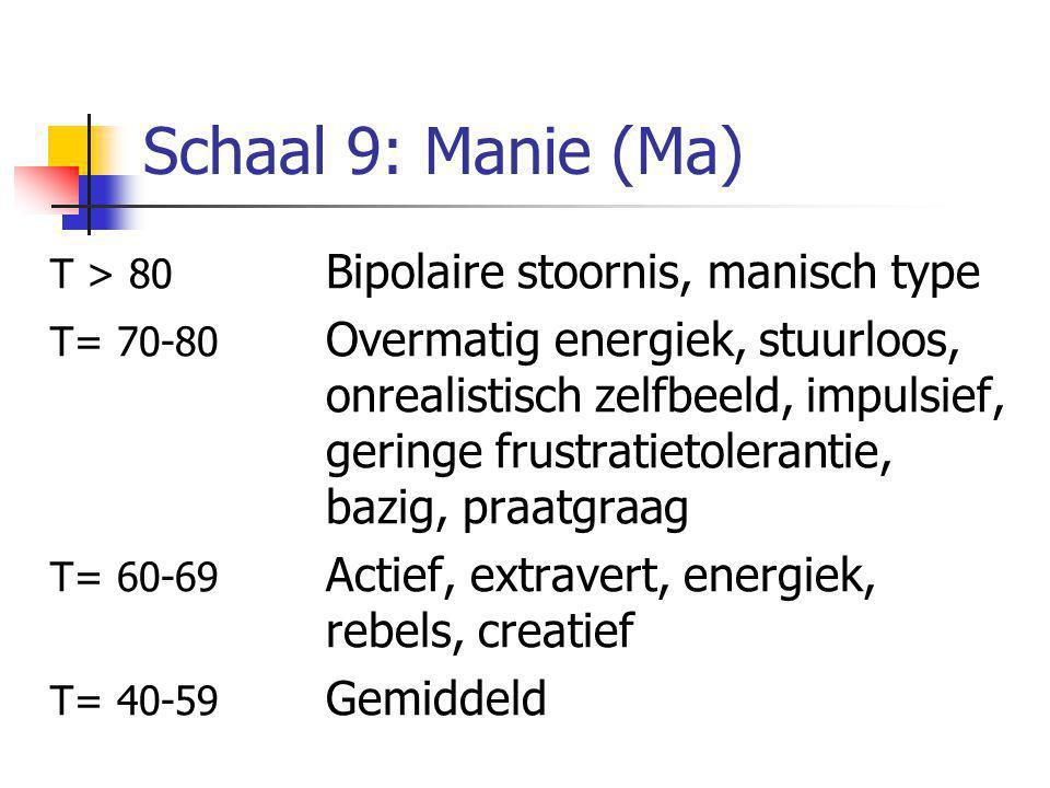 Schaal 9: Manie (Ma) T > 80 Bipolaire stoornis, manisch type