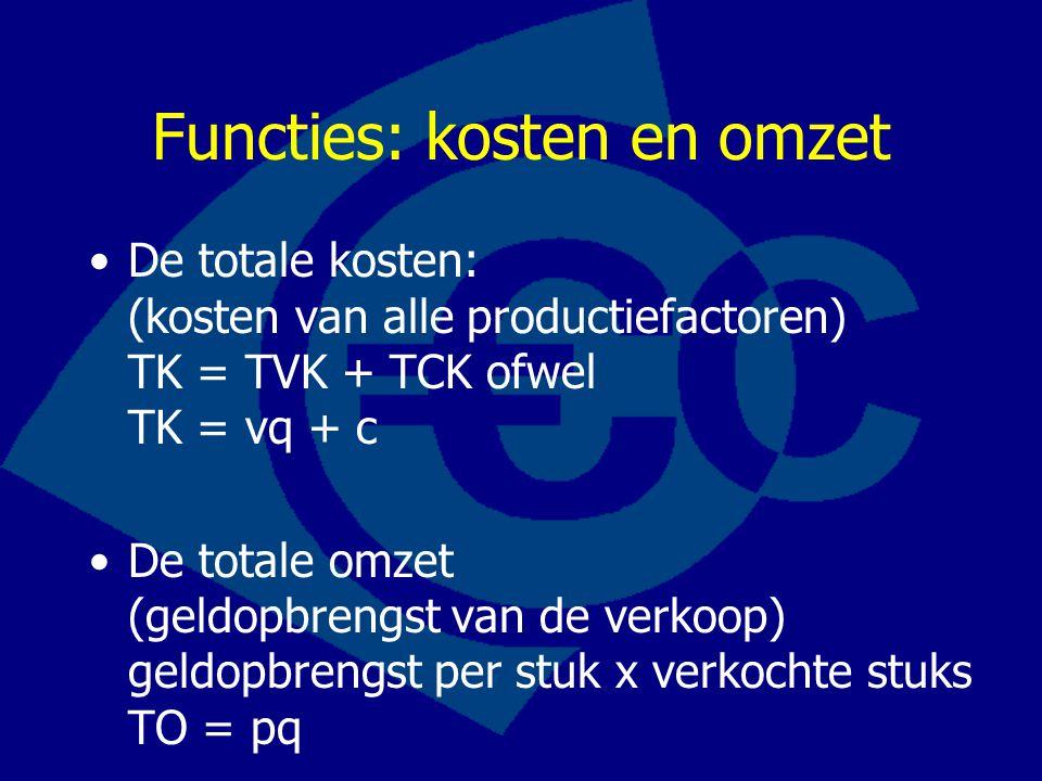 Functies: kosten en omzet